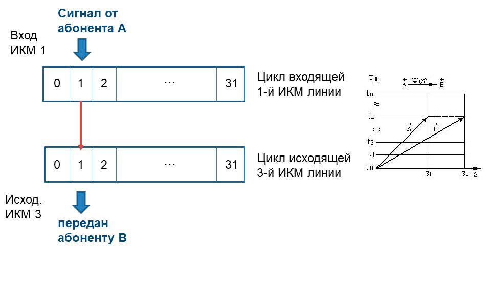 Условная схема S-ступени коммутации