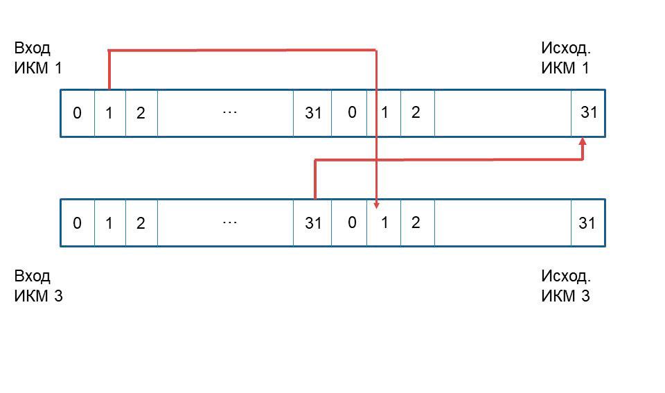 Условная схема двухсторонней связи в случае пространственной коммутации