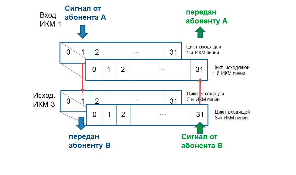 Схема пространственной коммутации для двухсторонней связи