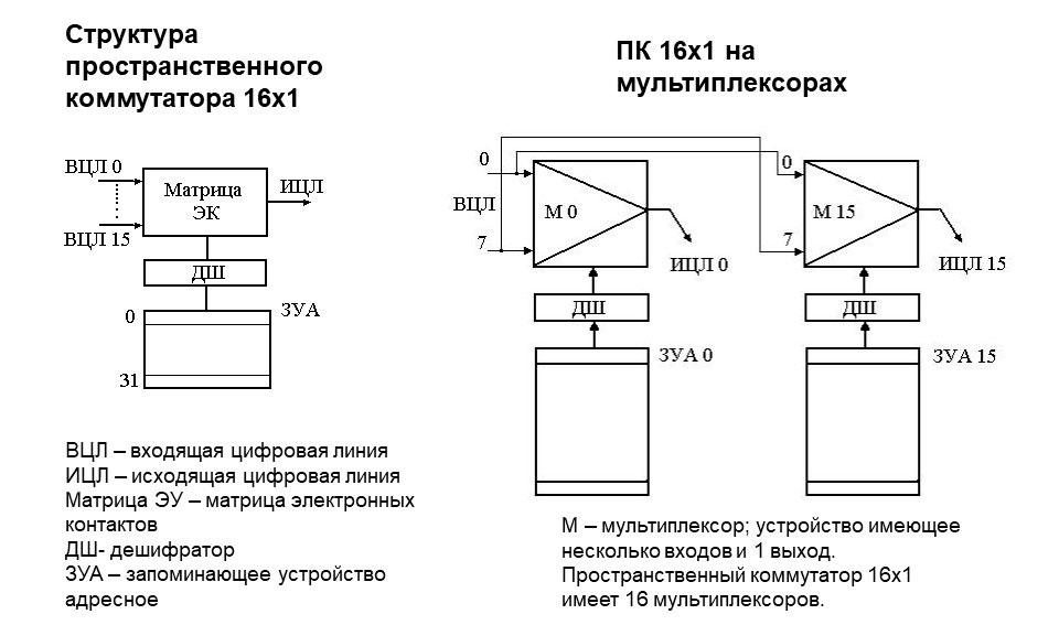 Схема блока пространственной коммутации на мультиплексорах