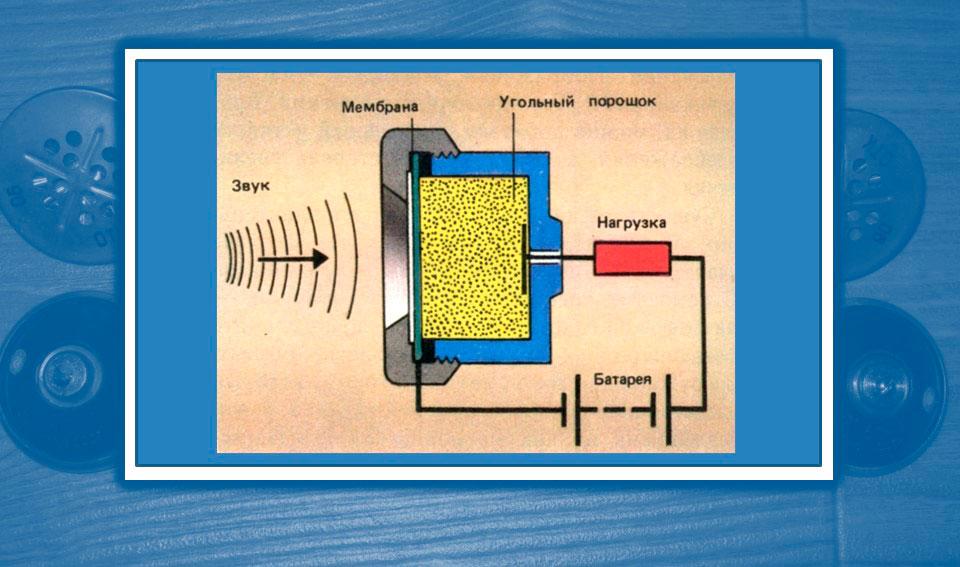 принципиальная схема воздействия звуковой волны на мембрану угольного микрофона