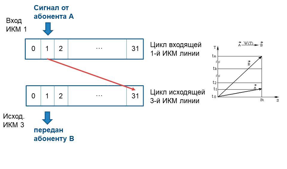 Схема временной коммутации в цифровых АТС