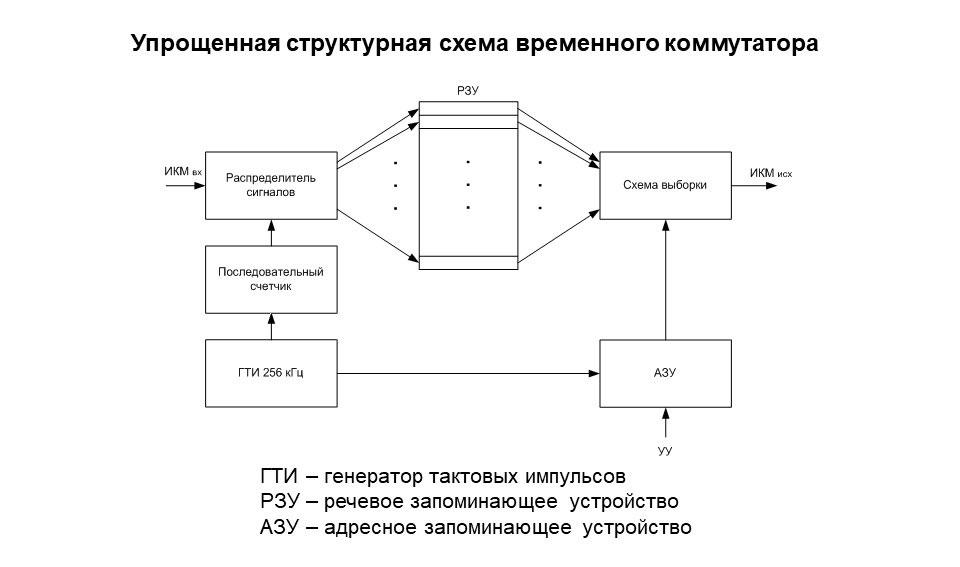 Упрощенная схема временного коммутатора