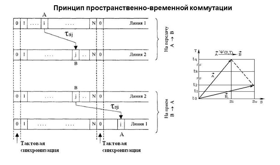Изображение принципа пространственно-временной коммутации