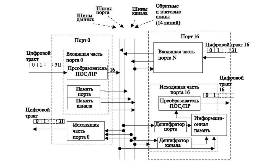Схема элемента ПВ коммутации на 16 входящих и 16 исходящих каналов