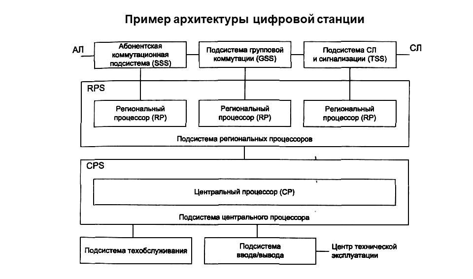 Принципиальная схема архитектуры первой цифровой станции