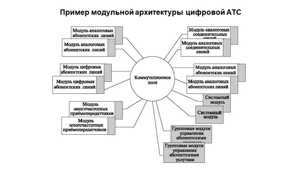 Схема модульной архитектуры цифровых АТС