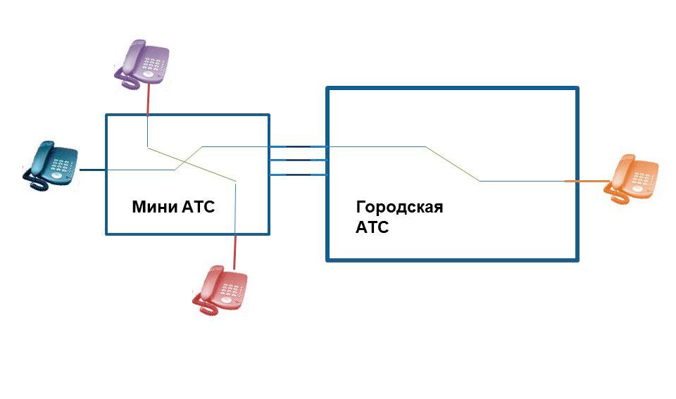 Принципиальная схема коммутации каналов с участием аналоговой мини АТС и городской/районной АТС