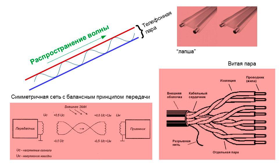 Схема распространения волны по паре проводов, схематическое изображение лапши и витой пары.