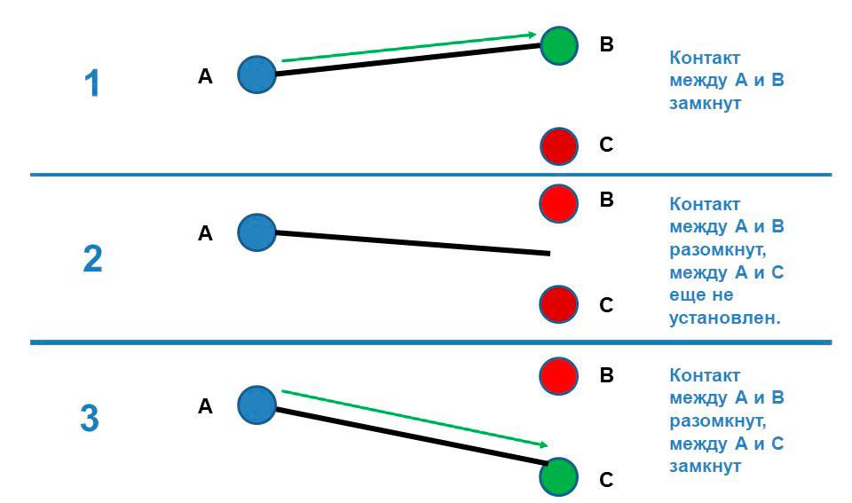 Изображен процесс переключения электрических соединений