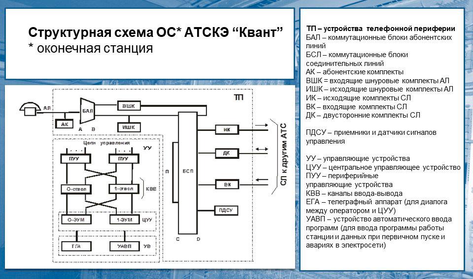 Что такое мини атс -12: принципиальная схема квазиэлектронной АТС