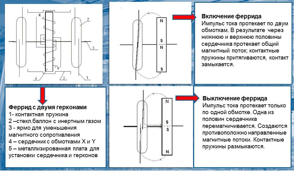Что такое мини атс 13: схема работы феррида с двумя герконами.