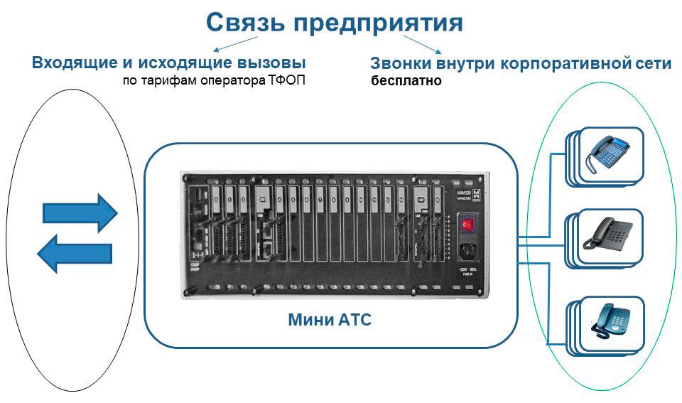 Что такое мини АТС 15: схема, показывающая, на чем можно экономить при установке офисной атс.