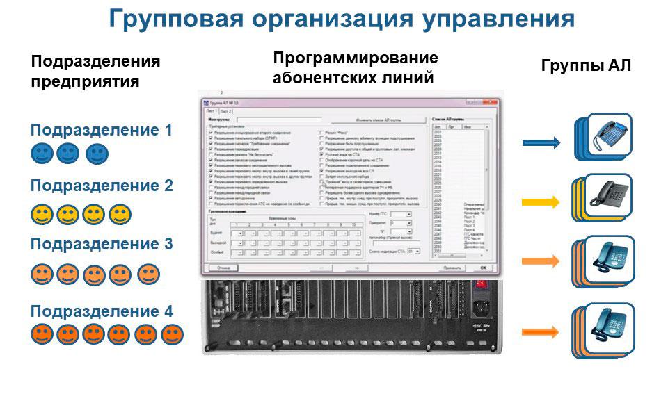Что такое мини АТС 16: принципиальная схема групповой организации управления