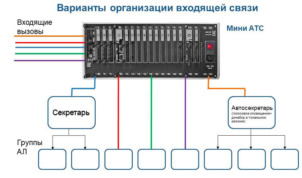Что такоt мини АТС 16: схема организации входящей связи посредством мини АТС