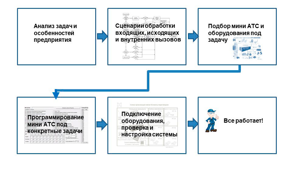 Что такое мини АТС 17: общая сжема этапов телефонизации предприятия на базе мини АТС.