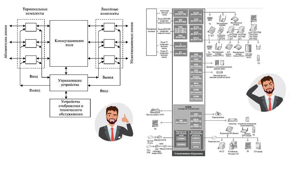 Что такое мини АТС 19: принципиальное устройство электронной АТС