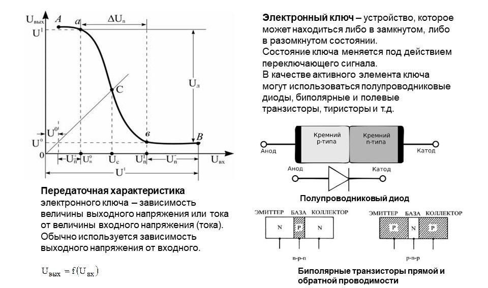 Что такое мини АТС 21: изображение передаточной характеристики электронного ключа и схемы полупроводникового диода.
