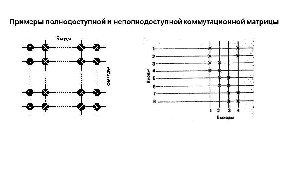 Что такое мини атс 20: полнодоступные и неполнодоступные коммутационные матрицы