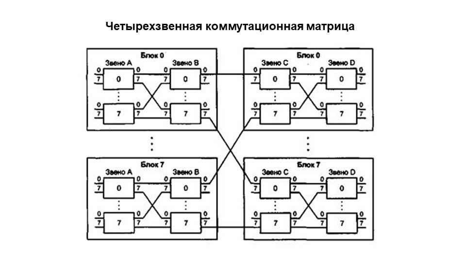 Изображение схемы четрырехзвенной коммутационнойт матрицы