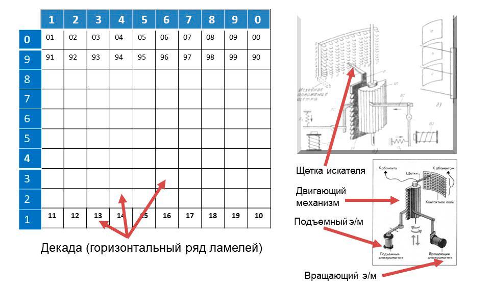 Что такое мини атс * - схема коммутационного поля и устройство искателя