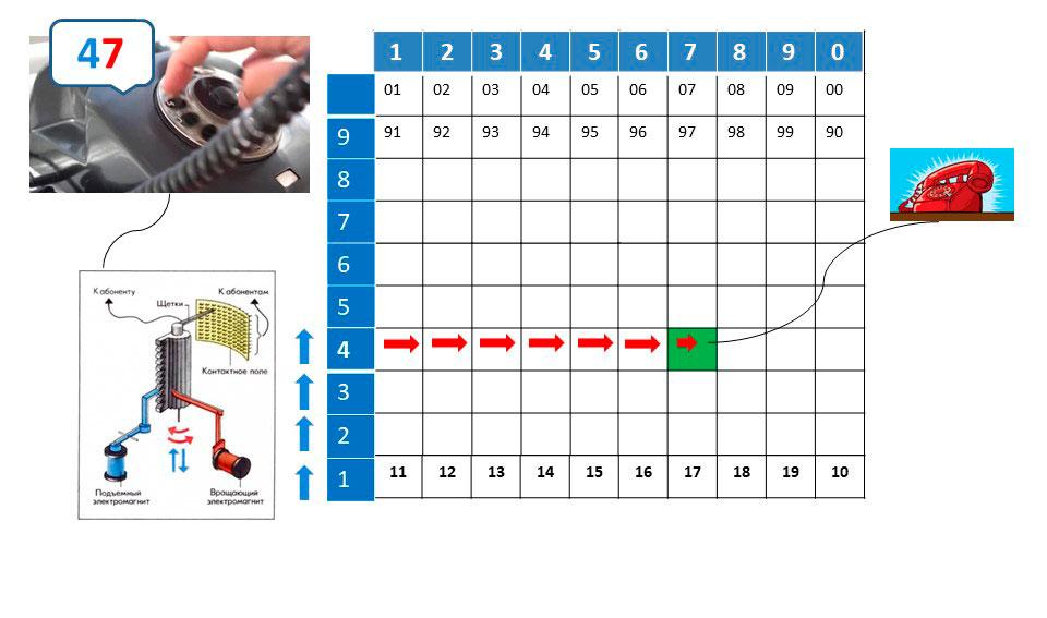 Что такое мини атс 9: изображен процесс коммутации в декадно-шаговых атс начиная с набора номера звонящим абонентом.