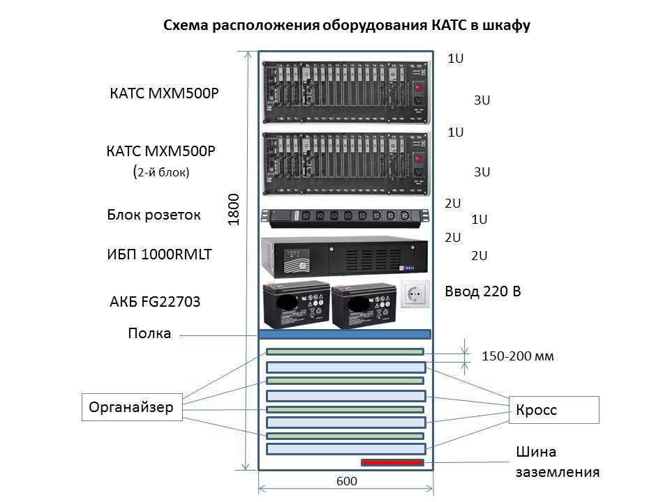 Схема-расположения-оборудования-КАТС-в-шкафу