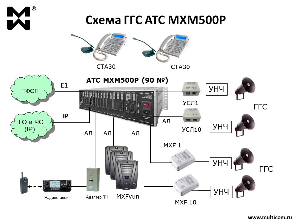 Схема ГГС на базе MXM500-P