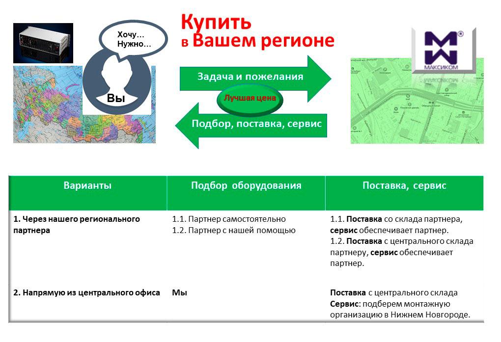 """Схема поставок мини АТС """"Максиком"""" в регионы"""
