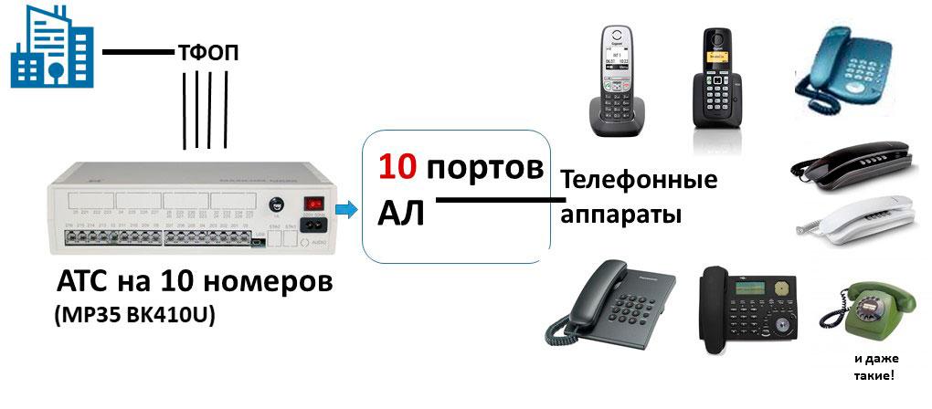Схема мини АТС на 10 внутренних номеров, обеспечивающей классическую телефонию.