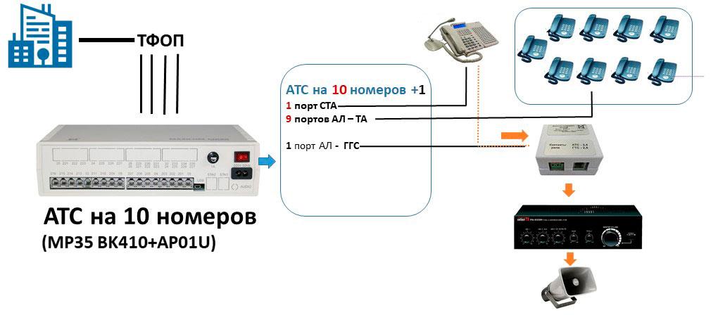 Схема мини АТС на 10 внутренних абонентов с пультом связи и каналом ГГС