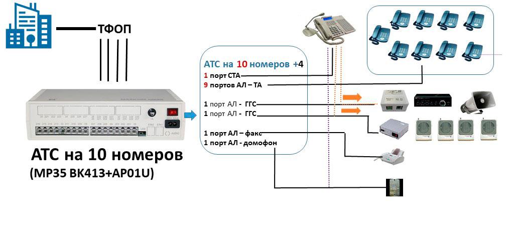 Схема офисной АТС на 10 абонентов с 2 каналами ГГС, домофоном и пультом связи