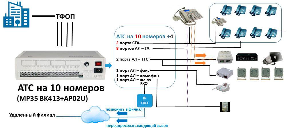 Схема мини АТС для офиса на 10 внутренних абонентов с IP линией, каналами ГГС и двумя пультами связи