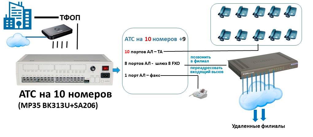 Схема мини АТС для офиса на 10 абонентов и выходом на IP