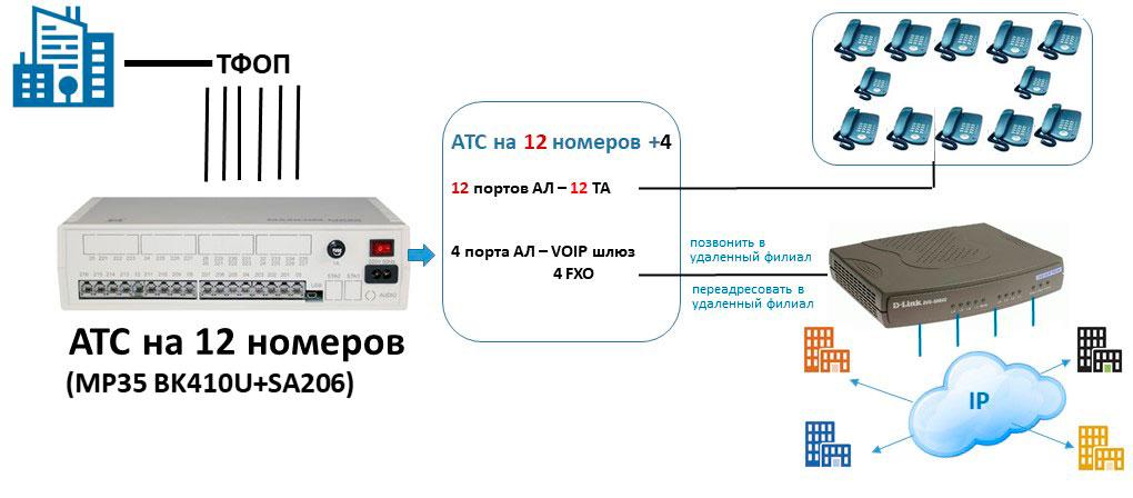 Схема подключения мини АТС на 12 номеров с выходом на 4 IP линии