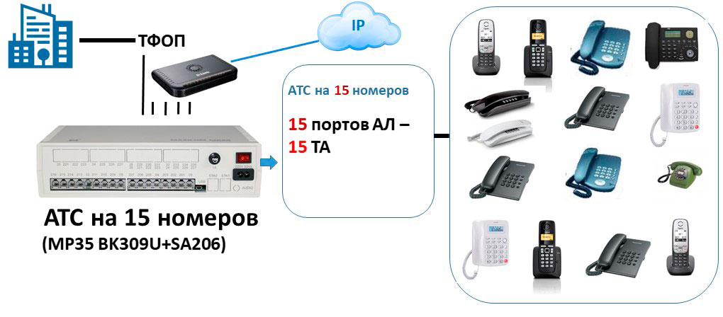 Схема подключения мини АТС на 15 абонентов с использованием шлюза FXS