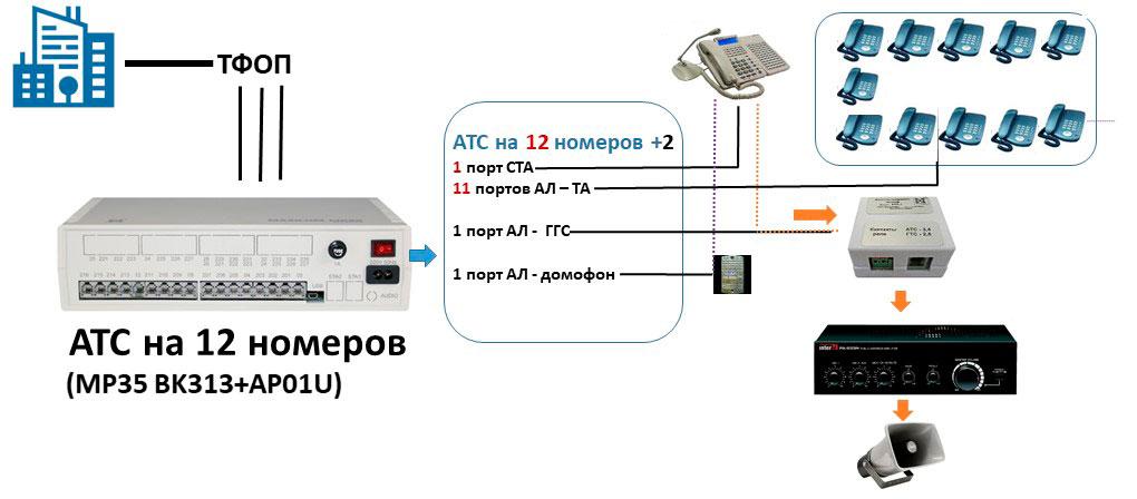 Схма подключения офисной мини АТС на 12 абонентов с подключением пульта связи, канала ГГС и домофона