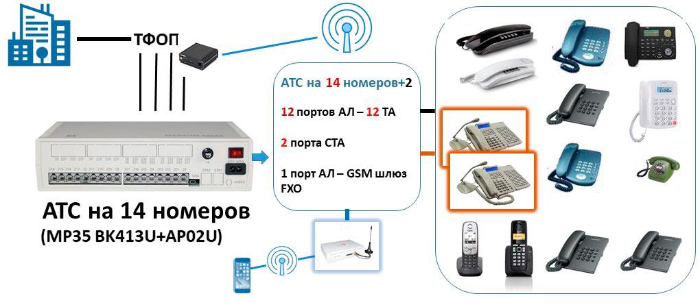 Схема подключения АТС на 14 номеров с выходом на сотового оператора