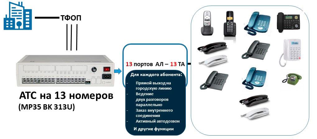 Схема мини АТС на 13 абонентов и 3 внешние линии.