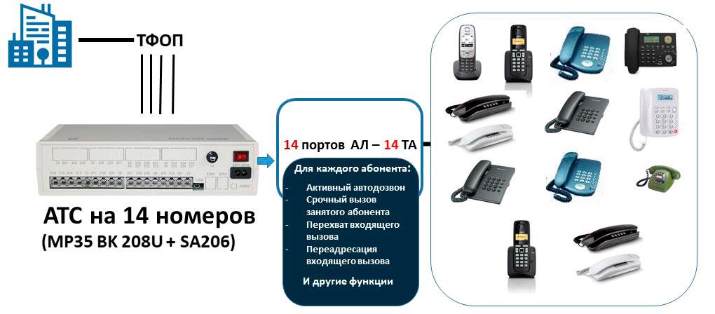 Схема офисной мини АТС на 14 внутренних абонентов и 4 внешние линии