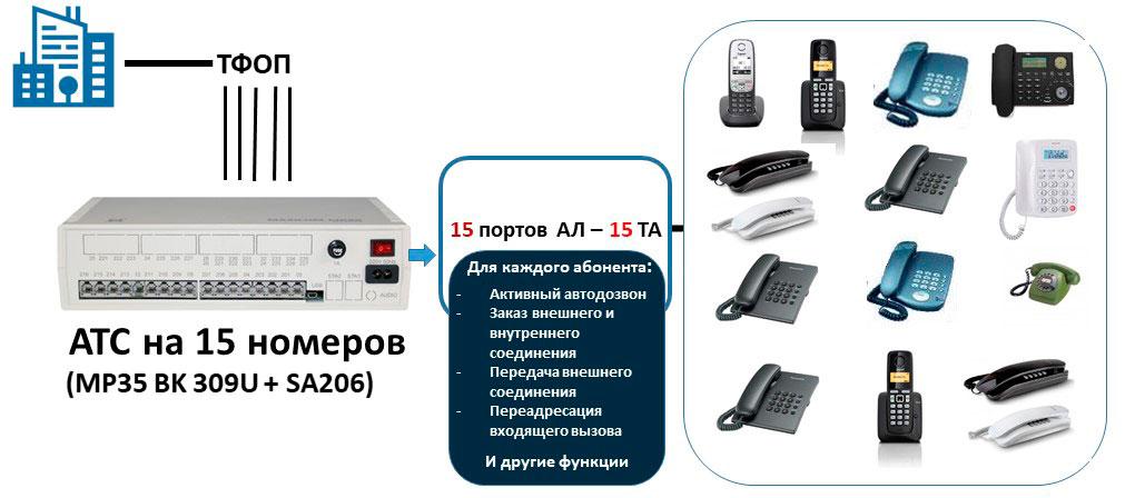 Схема подключения АТС на 15 внутренних абонентов и5 СЛ
