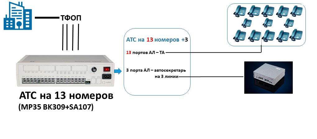 Схема подключения офисной мини АТС на 13 абонентов с автосекретарем