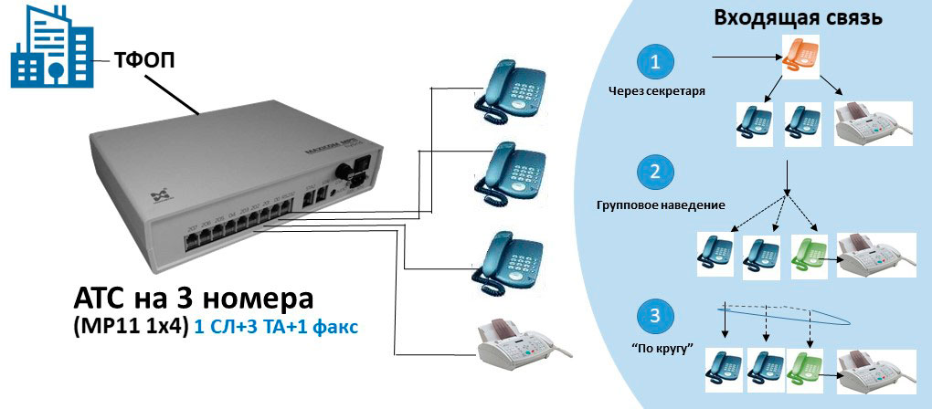 Схема АТС на 3 внутренних абонентов с подключением факса.