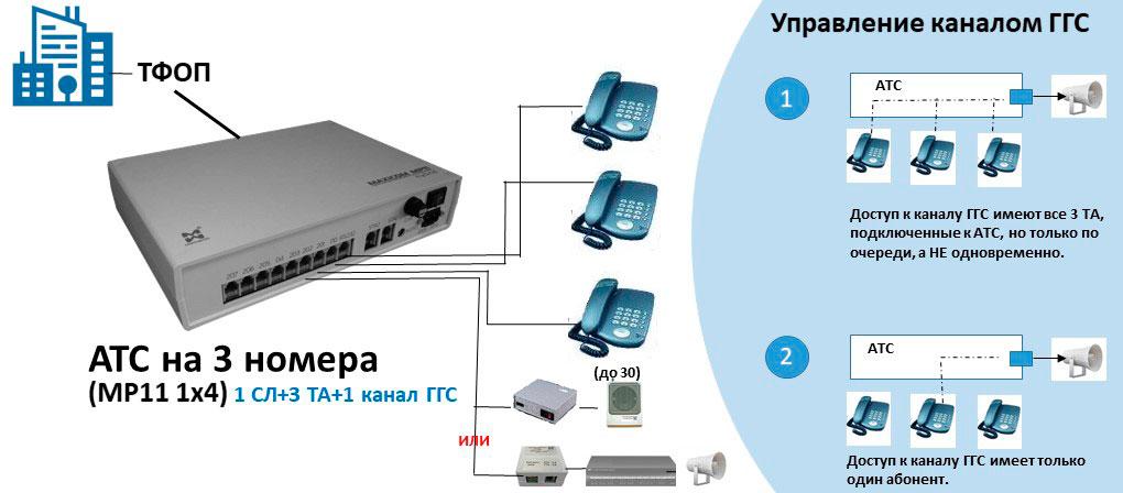 Схема АТС на 3 внутренних номера с подключением 1 канала ГГС