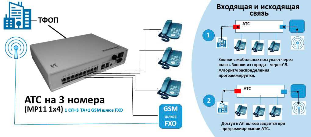 Схема АТС на 3 внутренних абонентов с подключением GSM шлюза FXP.