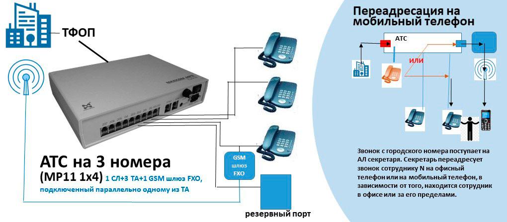 Схема АТС на 3 внутренних абонентов с подключением GSM шлюза FXO параллельно одному из ТА