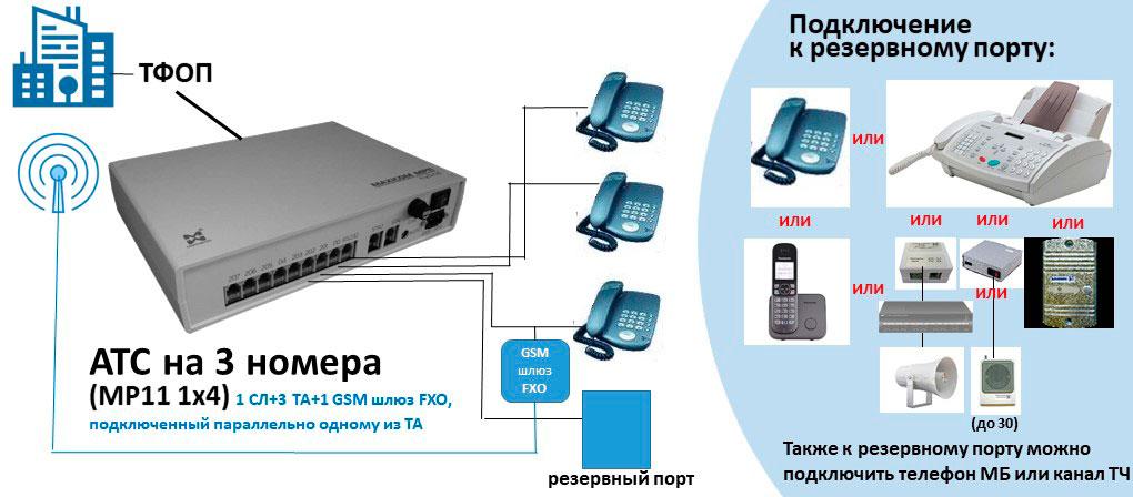 Схема АТС на 3 внутренних абонентов с параллельным подключением GSM шлюза FXO и вариантами использования свободного порта АЛ.