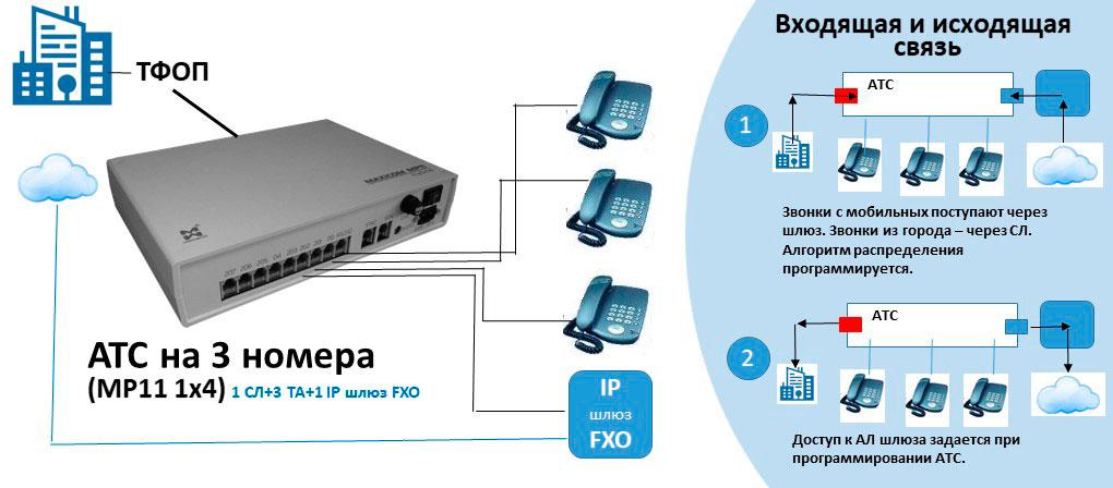 Схема АТС на 3 внутренних номера с подключением IP шлюза FXO