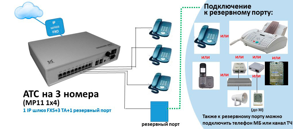 Схема АТС на 3 внутренних абонентов с подключением IP шлюза FXS.