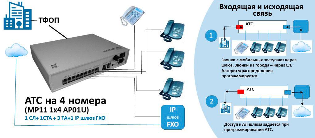 Схема АТС на 4 номера с выходом на IP-телефонию